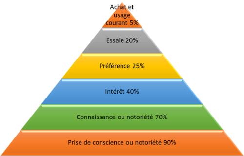 Pyramide de 6 classes d'objectifs publicitaires